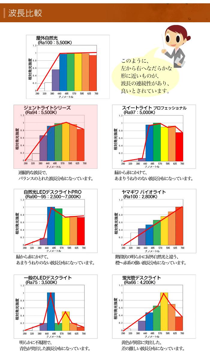 ジェントライトと他のデスクライトとの波長比較